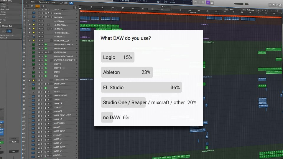 What music software do most producers use in 2020?
